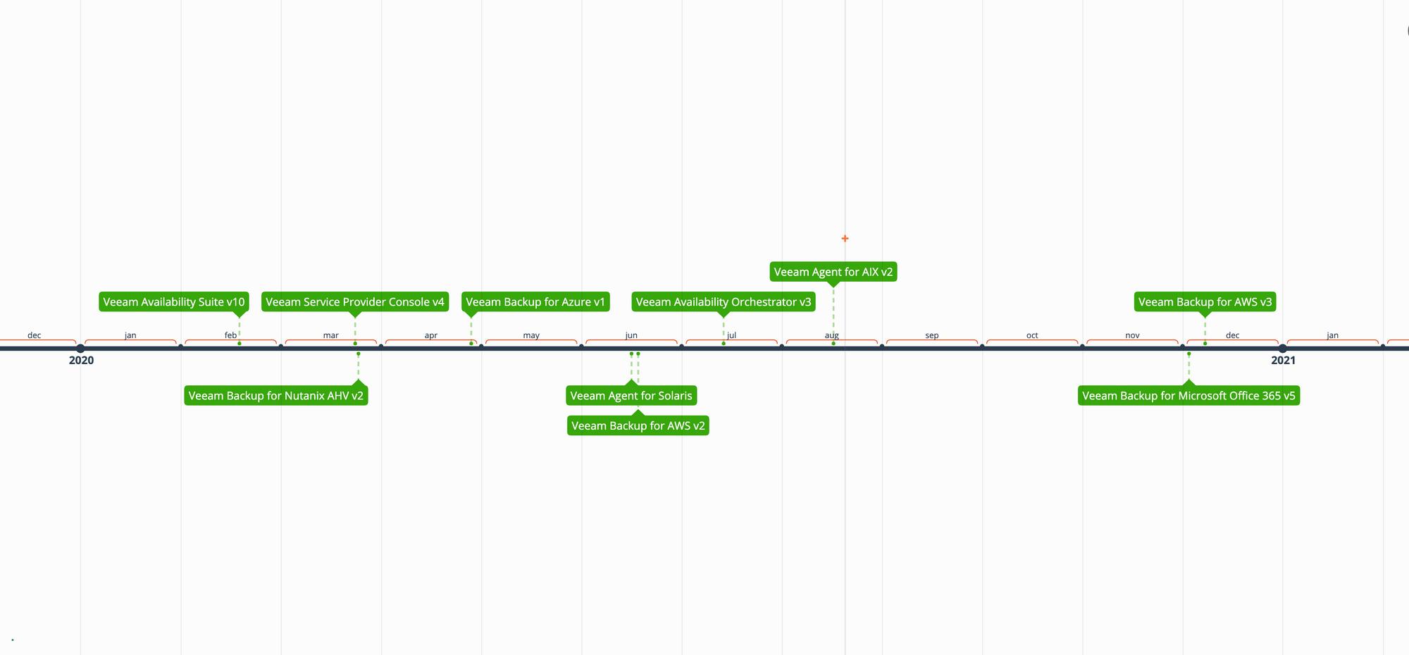 Veeam Release schedule 2020 - unbelievable cadence